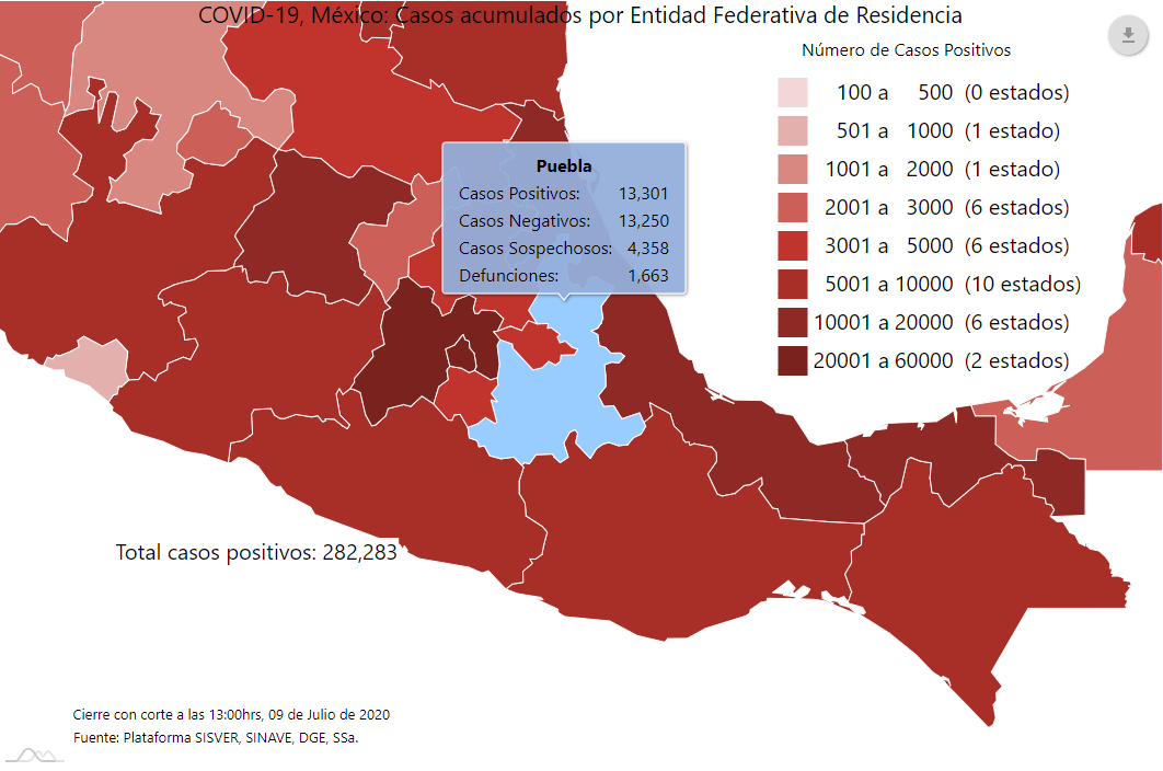 Repunta Covid19 en Puebla: tras 460 casos en un día rebasa los 13 mil