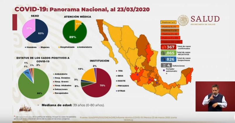 Aumenta a 585 los casos de enfermos por coronavirus en México