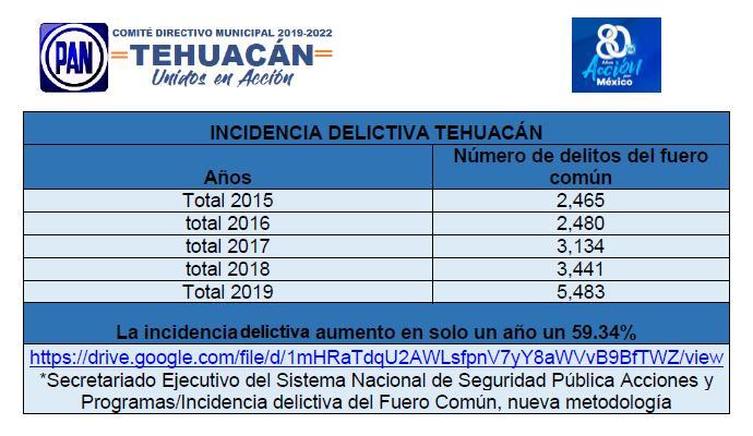 Desmiente PAN al Ayuntamiento de Tehuacán: no han bajado los delitos