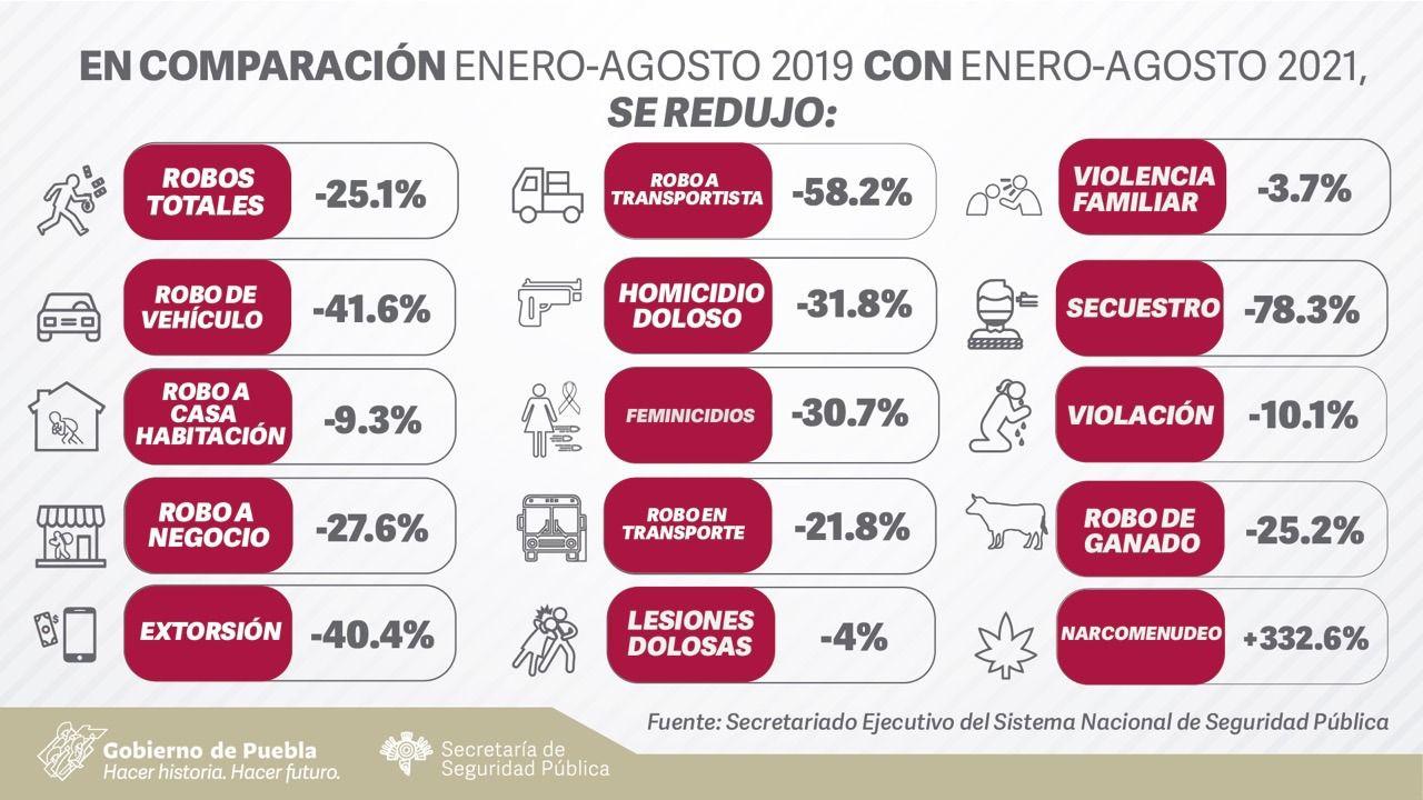 En pandemia, Puebla redujo incidencia en 14 delitos de alto impacto: SESNSP