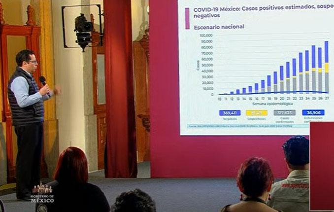 México llega a 317 mil 635 positivos y 36 mil 906 muertes por Covid