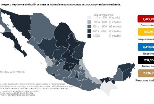 México registra 3 mil 964 casos y 192 muertes por Covid en 24 horas