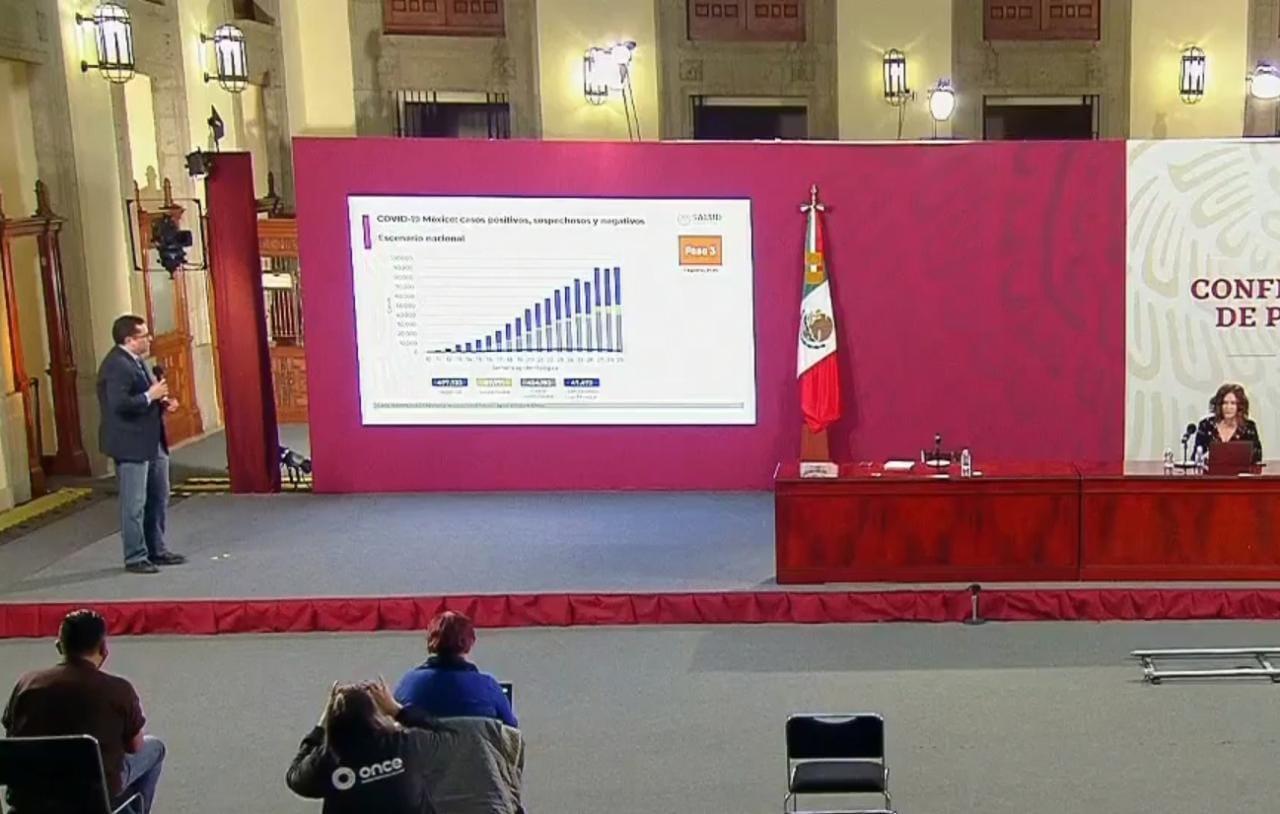 México es el tercer país con más muertes a causa del Covid19; 47 mil 472
