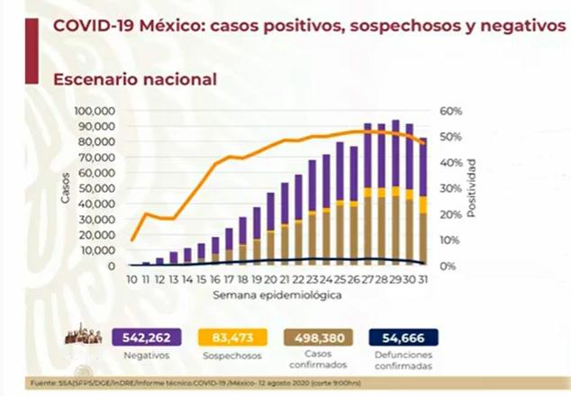 Hay 54 mil 666 fallecidos por Covid en México
