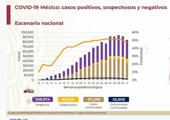 México rebasó los 55 mil decesos por Covid19