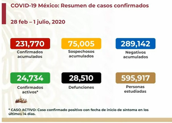 Este miércoles México rebasó a España en decesos por Covid-19; sumó 28 mil 510