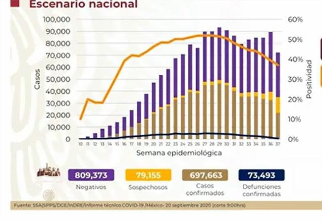 EN VIVO México, a un paso de los 700 mil casos postivos de Covid-19
