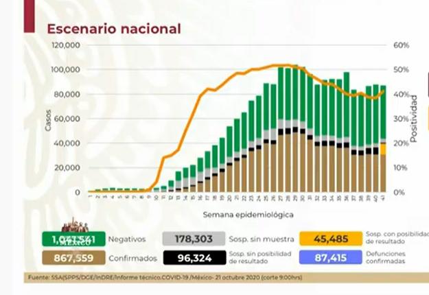 México rebasa las 87 mil defunciones por Covid