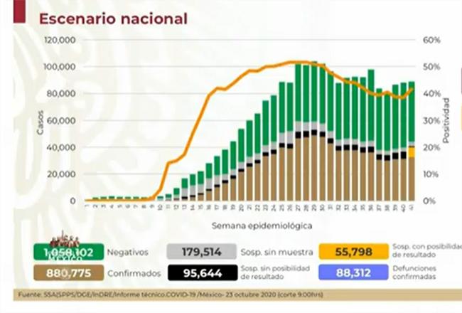México, a un paso de las 90 mil muertes por Covid