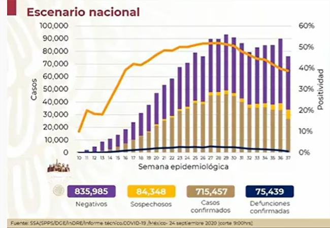 México rebasa las 75 mil muertes por Covid
