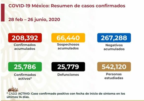 EN VIVO Hay 25779 muertos y 25786 casos activos de Covid en México