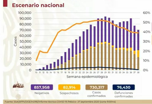 México rebasa los 76 mil muertos por coronavirus
