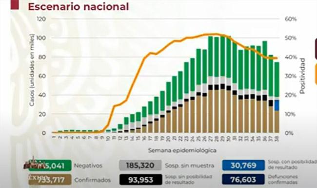 EN VIVO México sólo reporta 173 nuevas muertes por Covid en 24 horas