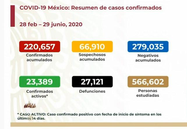 EN VIVO Hay 27121 muertos por Covid en México y 23389 casos activos