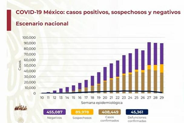 México rebasa las 45 mil muertes por Covid