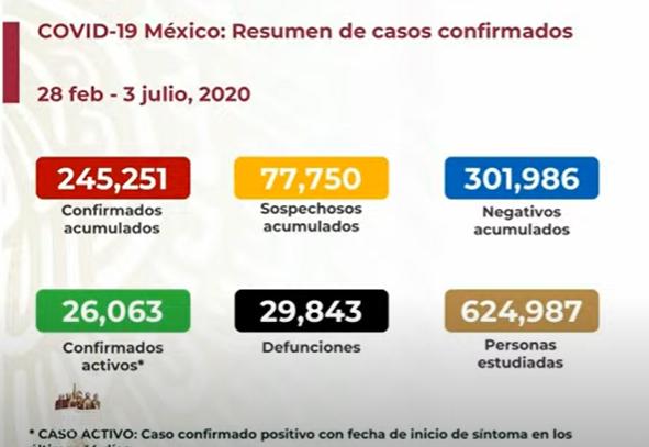 México registra 26063 casos activos de coronavirus