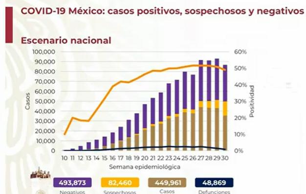 México llega a 450 mil casos positivos de Covid-19