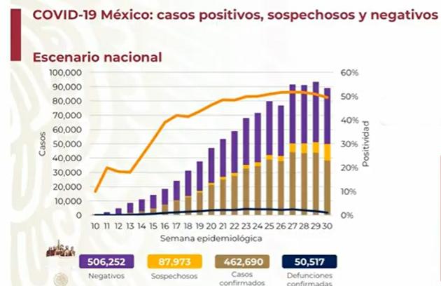 VIDEO México rebasa las 50 mil muertes por Covid-19