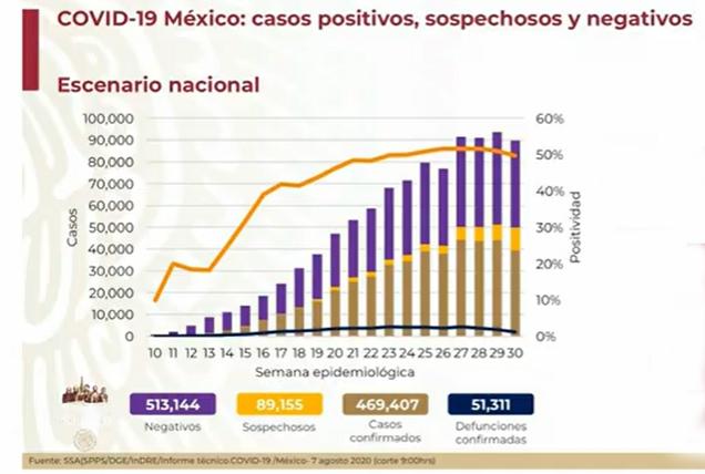 Hay 469 mil 407 casos positivos acumulados de coronavirus en México