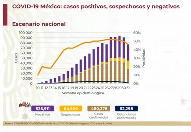 EN VIVO México se acerca al medio millón de casos positivos de Covid-19