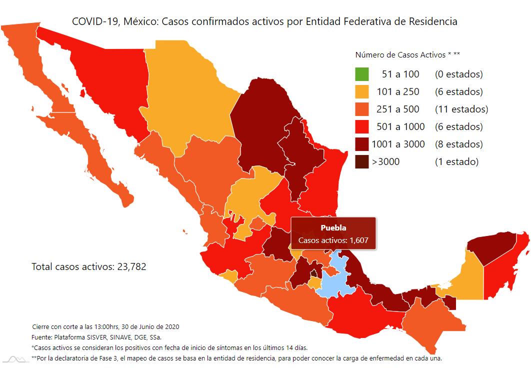 Rebasa Puebla los 10 mil 500 casos de Covid19, hubo 300 más este día