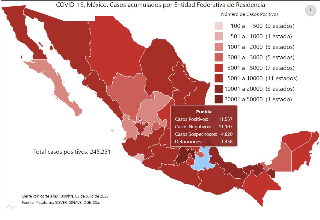 Puebla sumó 245 decesos y mil 623 contagios de Covid19 esta semana