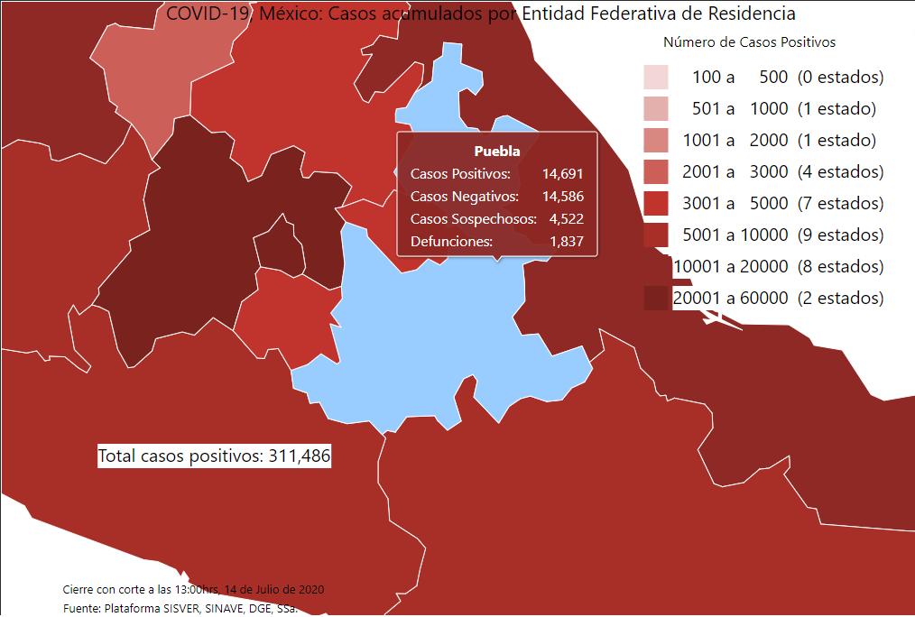 Puebla alcanza los 14 mil 691 casos de Covid19