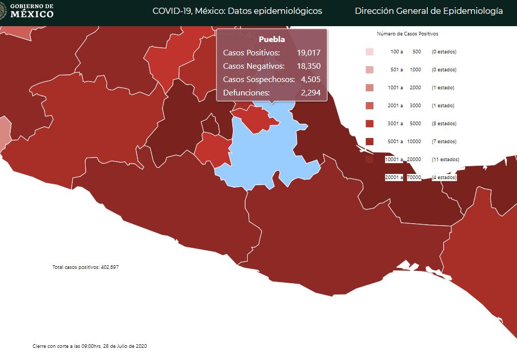 Sin reportar, más de mil 100 casos y 180 muertos de Covid19 en Puebla