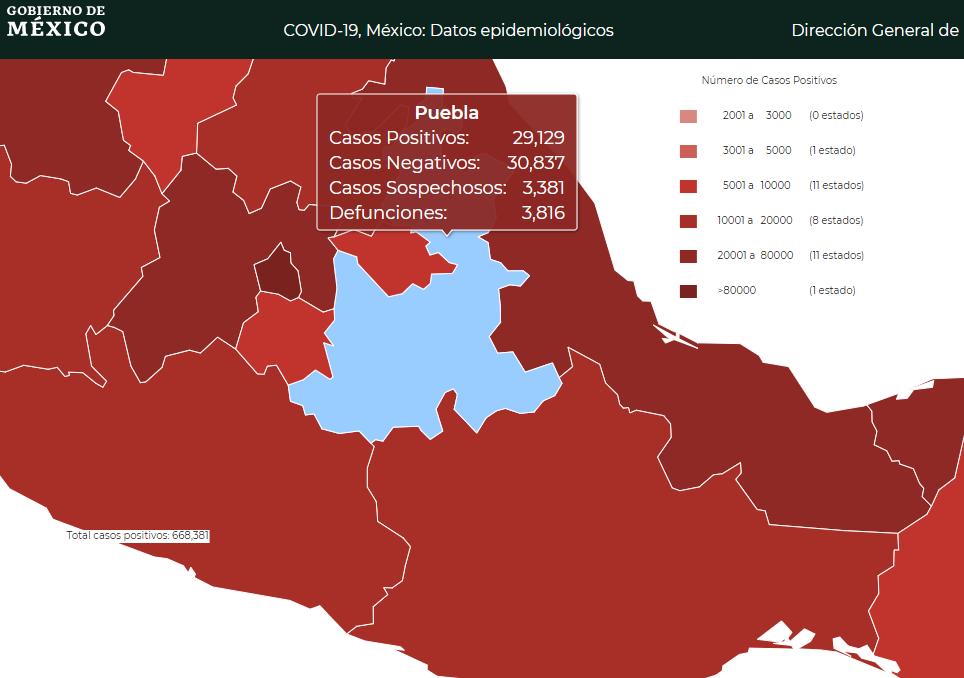 Federación reporta 29 mil de los 31 mil casos de Covid19 en Puebla