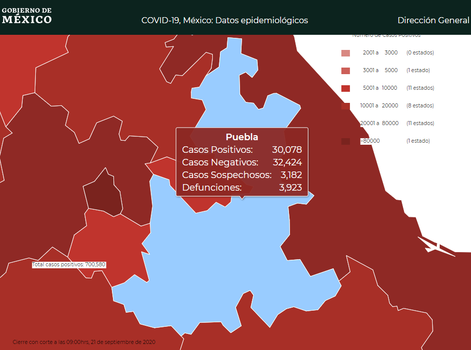 Tres semanas tarde confirman 30 mil casos de Covid en Puebla