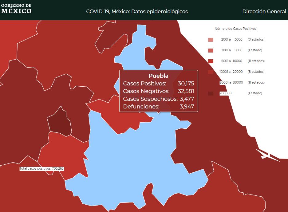 Con 30 mil casos sigue Puebla en los 10 estados más golpeados por Covid19
