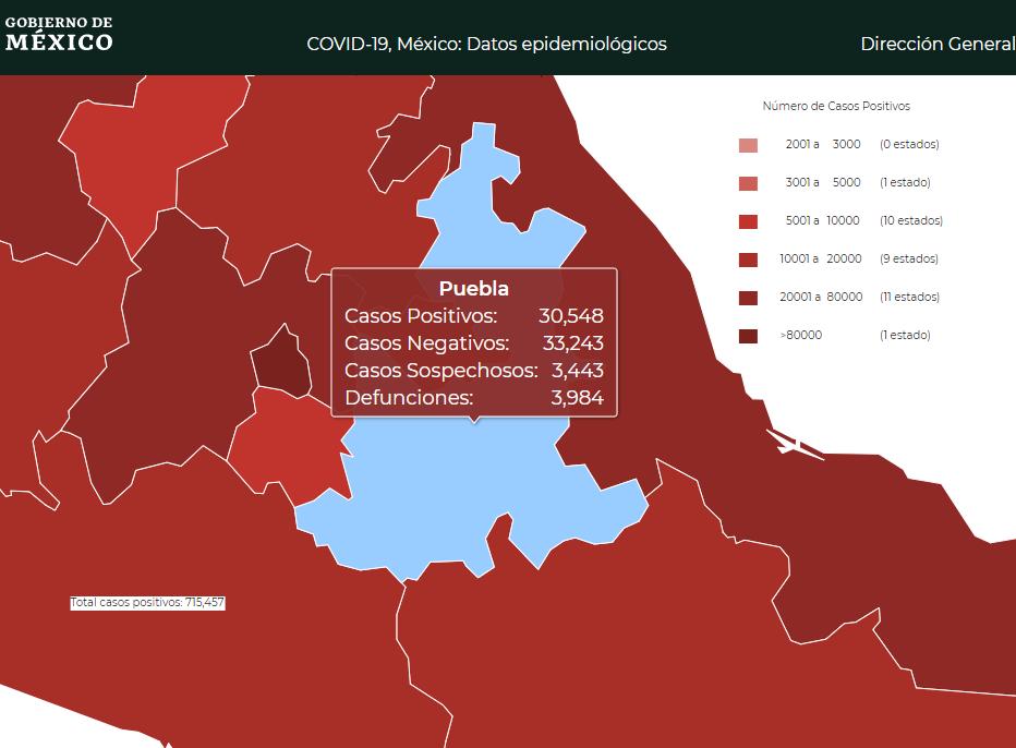 En un día se contagian 176 y mueren 16 por Covid19 en Puebla