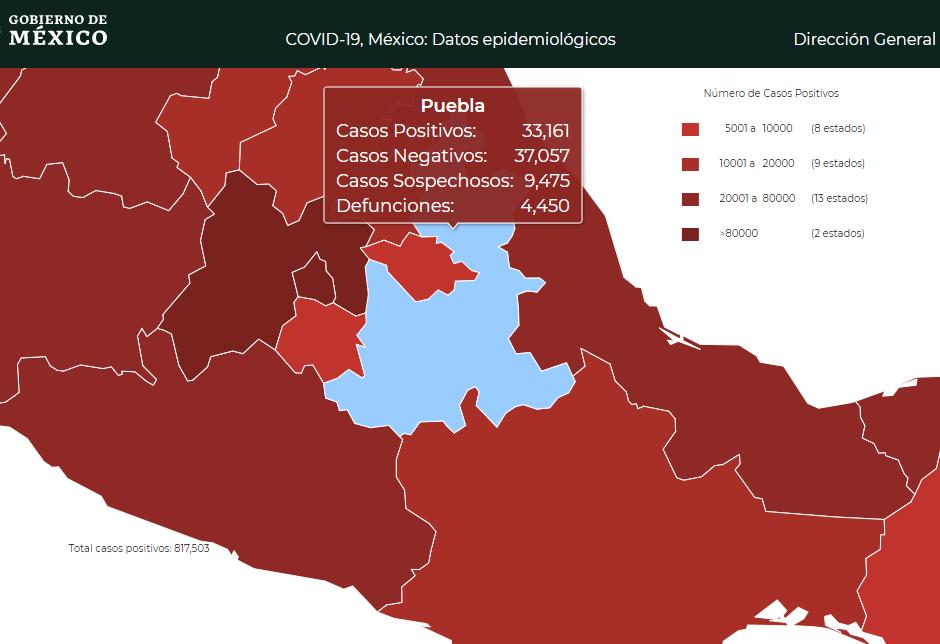 Suma Puebla 4 mil 450 defunciones por Covid19