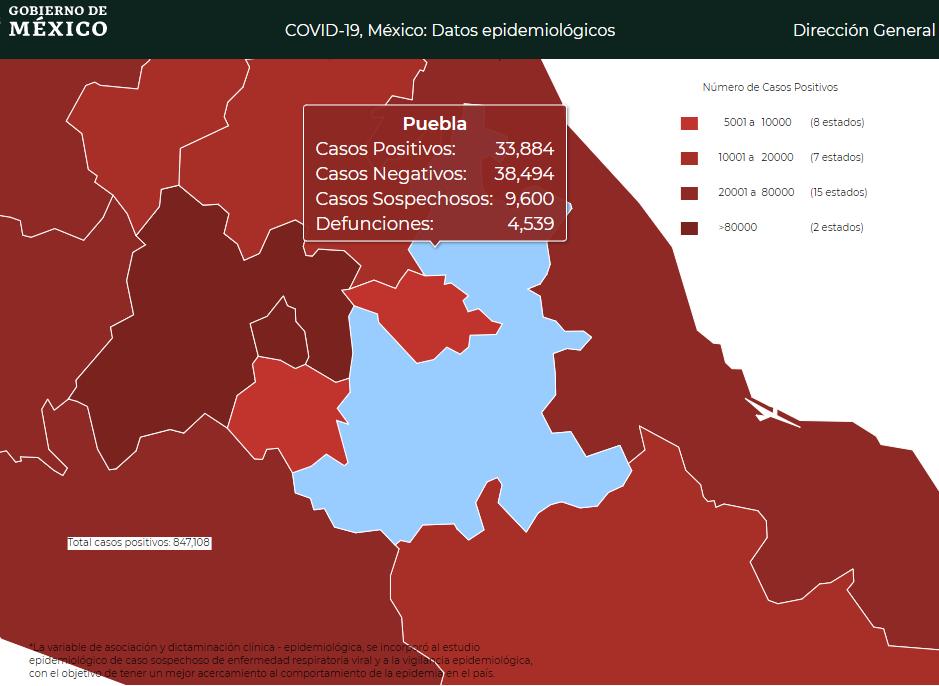 Casos activos de Covid siguen repuntando en Puebla, van 913