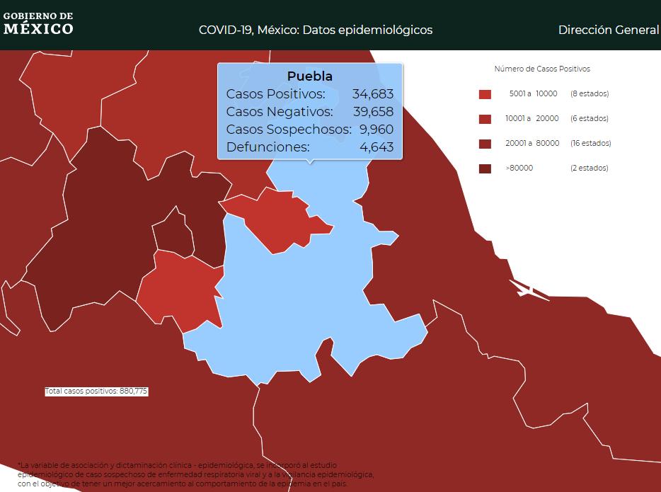 Puebla sumó 251 casos activos de Covid esta semana; admiten solo 106