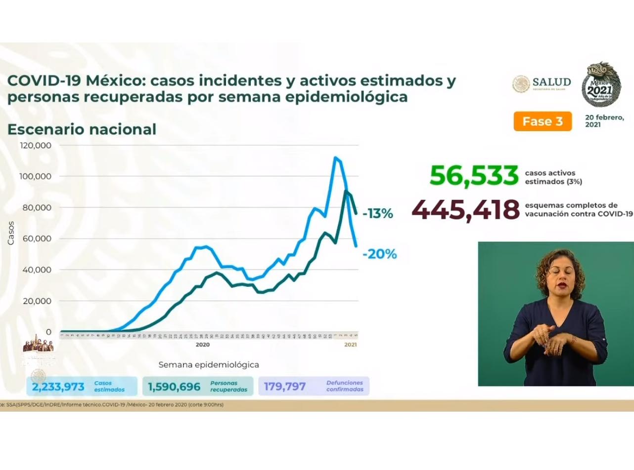 México triplica muertes estimadas en el peor escenario de Covid