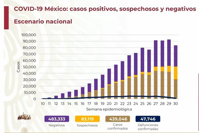 México, a un paso de rebasar los 48 mil muertos por Covid