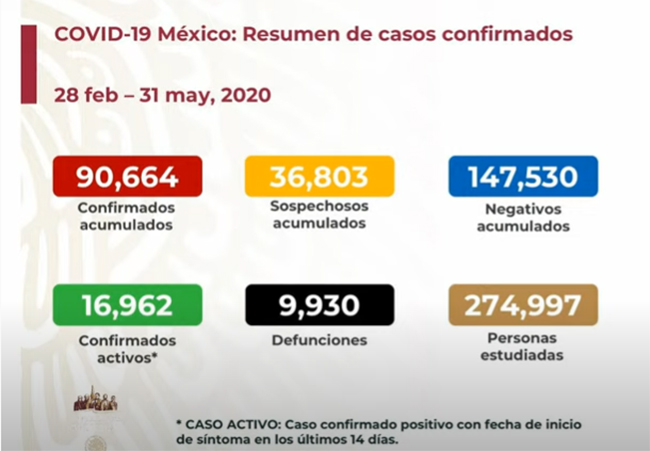 EN VIVO México, a un paso de los 10 mil muertos por coronavirus