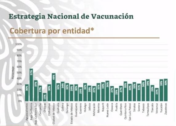 Se estanca la vacunación contra Covid-19 en Puebla