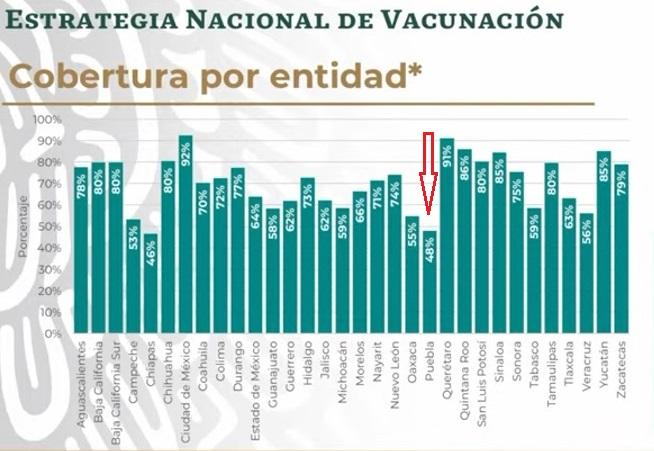 Deja Puebla el último lugar en vacunación: ya es penúltimo