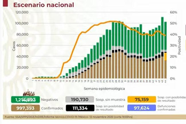 VIDEO México registra 97 mil muertes por Covid