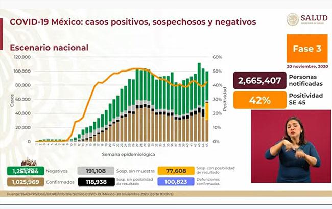 México llega a 1,025,969 casos positivos de Covid