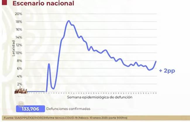 México llega a 133 mil 706 muertos a consecuencia del Covid19