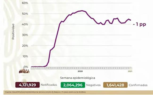 VIDEO México llega a 1,641,428 casos positivos de Covid19