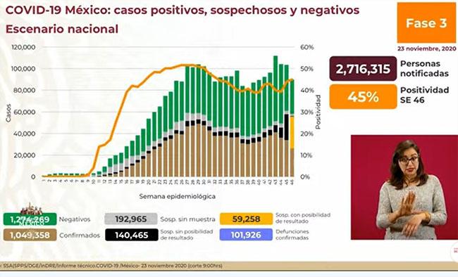 VIDEO México llega a 101 mil 926 muertes por Covid