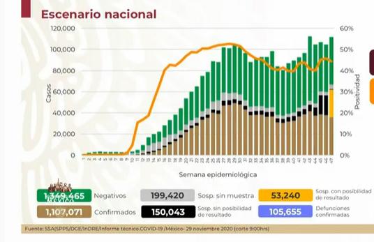 Hay 1,107,071 positivos de Covid en México