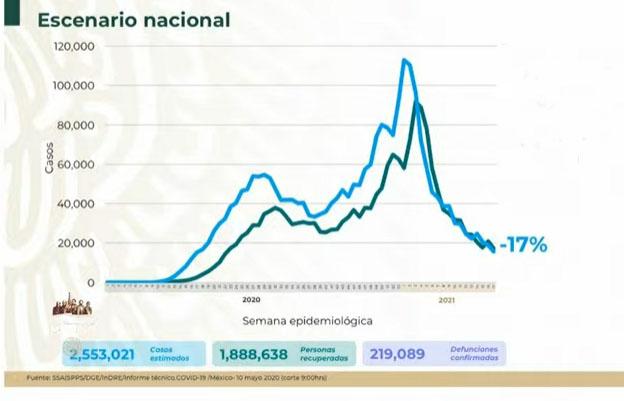 VIDEO México acumula 2 millones 553 mil casos Covid