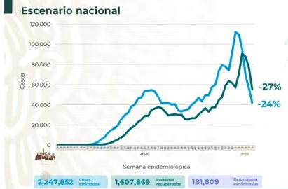 México llega a 181 mil 809 muertes por covid