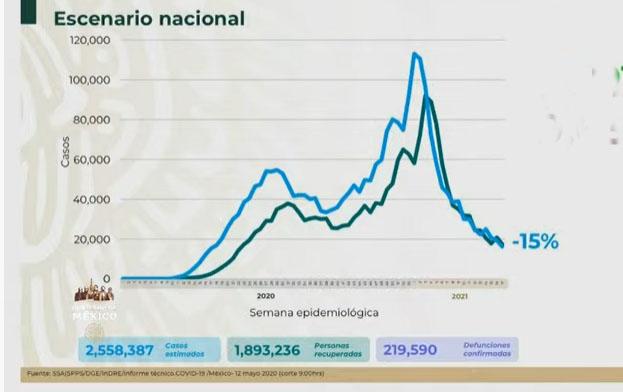 VIDEO México casi llega a las 220 mil muertes por Covid