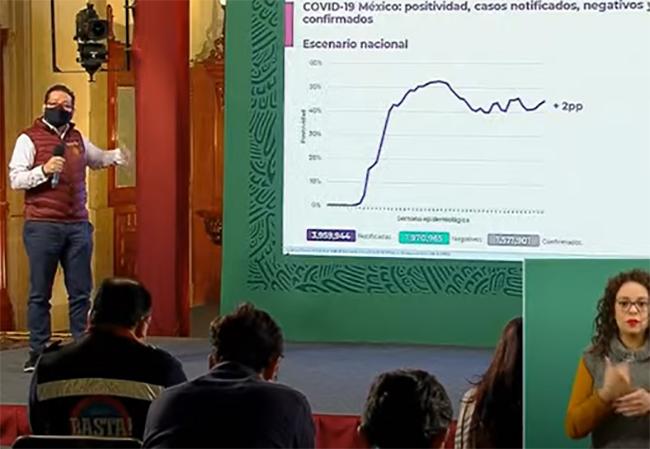 VIDEO México supera las 136 mil muertes por Covid19